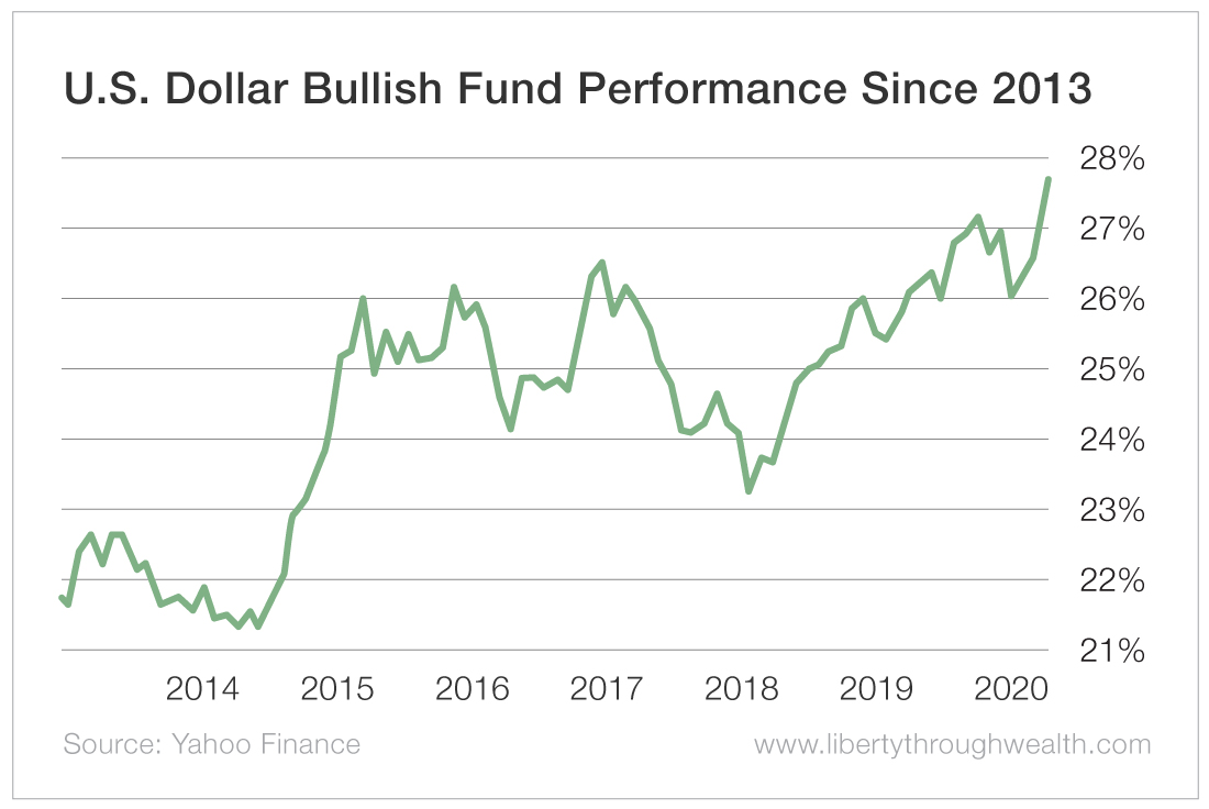 U.S. Dollar Bullish Fund