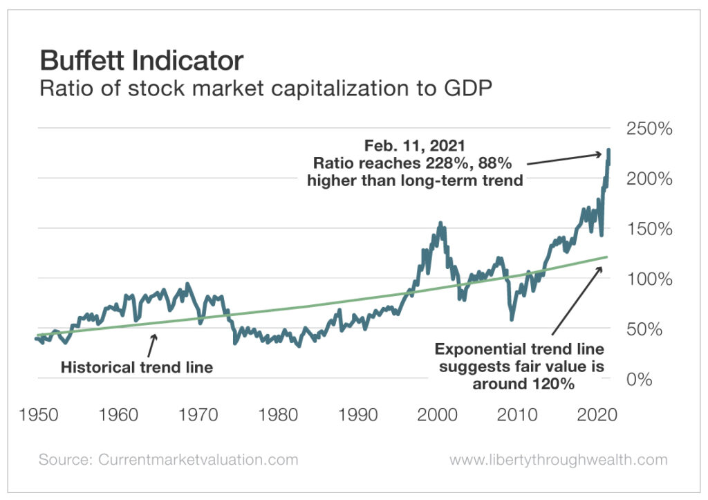 A chart showing the Buffet Indicator